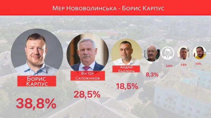 Офіційно: Борис Карпус – переможець виборів у Нововолинську