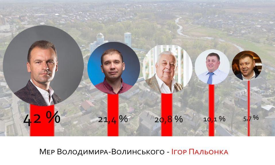 Офіційно: на виборах у Володимирі-Волинському перемагає Ігор Пальонка