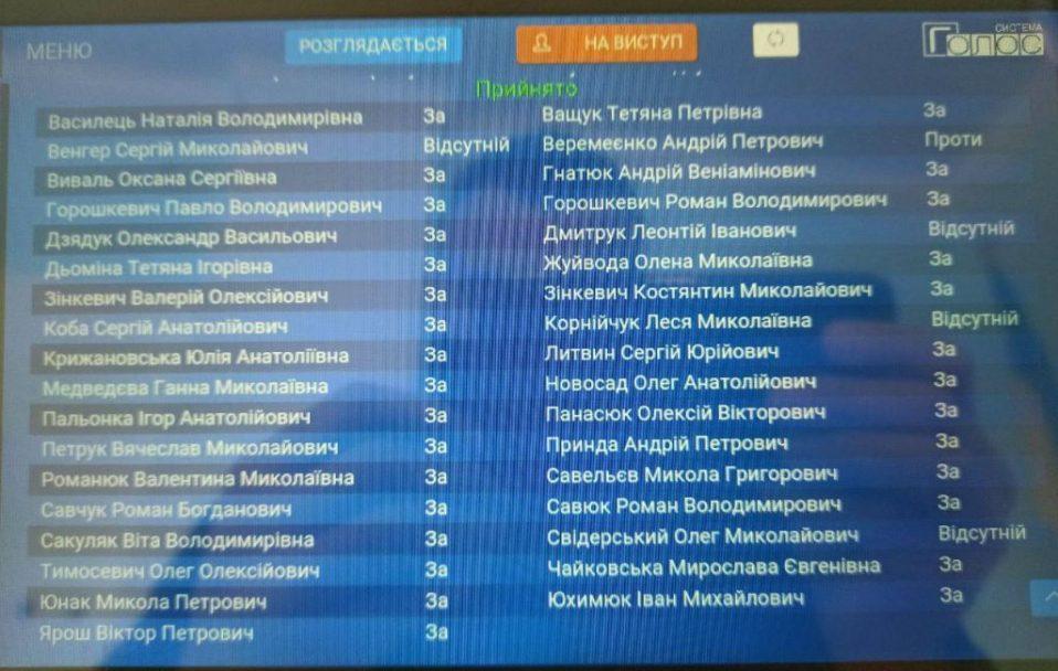 У Володимирі-Волинському депутати проголосували за перейменування міста